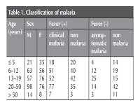 Rapid diagnostic tests to detect asymptomatic malaria in primary health care facilities in hypoendemic areas