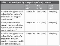 General practitioners' level of knowledge about their rights and criminal liabilities according to legislation in Turkey