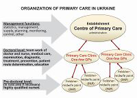 Review of Ukrainian health care reformation on principles of family medicine
