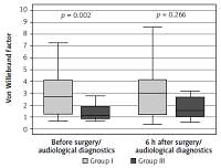 Evaluation of selected parameters of the coagulation system during the perioperative period in patients undergoing endoscopic surgery of the paranasal sinuses