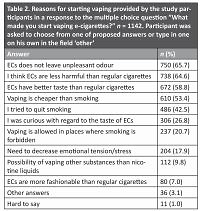Polish e-cigarettes: users reasons to start vaping – a survey of 1142 Polish vapers