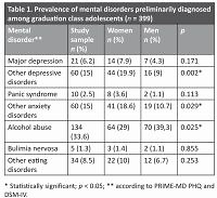 Prevalence of selected mental disorders among graduation class adolescents: data from a screening study