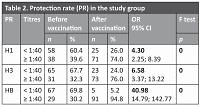 Influenza vaccine efficacy in patients aged 60–75 years in the 2016/2017 season
