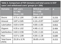 Female sexual function in users of combined oral and traditional contraceptive methods