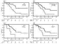 The preoperative modified Glasgow prognostic score for the prediction of survival after pancreatic cancer resection following 