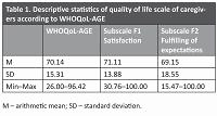 Quality of life and burden of informal caregivers providing care