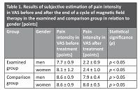 Physical possibilities in the treatment of chronic abdominal pain in patients with peritoneal adhesions