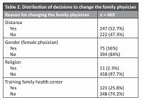 Factors affecting the decision to change the family physician