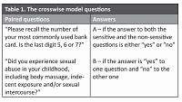 Child sexual abuse based on the crosswise model: a cross-sectional study on 18–24-year-old Iranian students