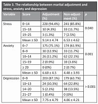 An Investigation into the correlation of marital adaptation with stress, anxiety, depression and sexual function and its components