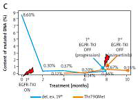 Assessment of EGFR gene mutations in circulating free DNA in monitoring of response to EGFR tyrosine kinase inhibitors in patients with lung adenocarcinoma
