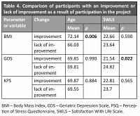 Effectiveness assessment of a therapeutic programme for women with overweight and obesity: a biopsychosocial perspective