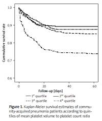 Usefulness of mean platelet volume to platelet count ratio for predicting the risk of mortality in community-acquired pneumonia