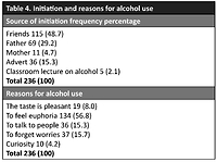 Assessment of alcoholic beverage addiction in Nigerian secondary school adolescents: a cross-sectional study using a self-administered questionnaire adapted from a validated WHO substance use questionnaire