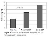 Assessment of the relationship between endocan and obstructive sleep apnea severity